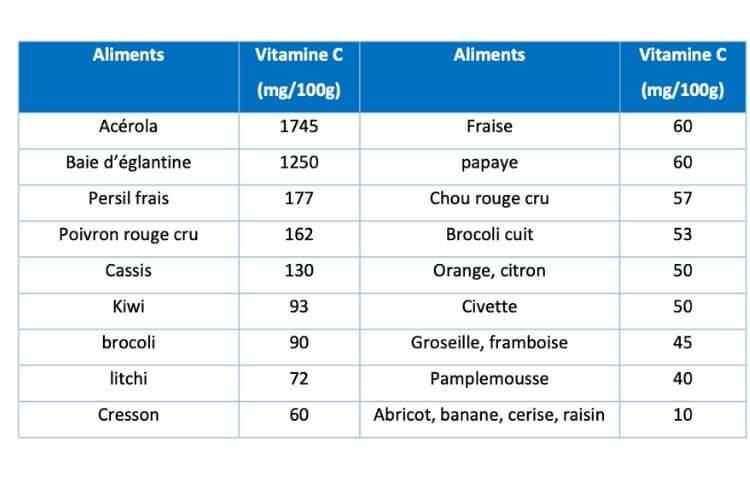 supplementation-vitamine-c-dans-quel-aliments-trouver-la-vitamine-c-comment-se-supplementer-en-vitamine-c-aliments-riches-en-vitamine-c